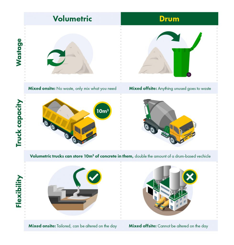 Instructions for Volumetric vs. Drum (Barrel) Concrete truck.